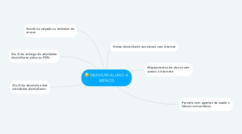 Mind Map: NENHUM ALUNO A MENOS