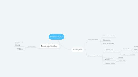 Mind Map: Mathe Klausur