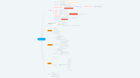 Mind Map: INLINELOVERS