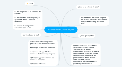 Mind Map: Valores de la Cultura de paz