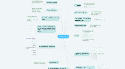 Mind Map: Automedicación