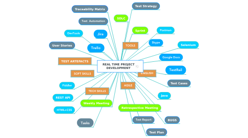Mind Map: REAL TIME PROJECT DEVELOPMENT