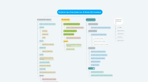 Mind Map: Factores que intervienen en el desarrollo humano: