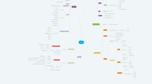 Mind Map: ALGIA