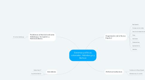 Mind Map: Sistemas políticos coloniales: Habsburgo y Borbon