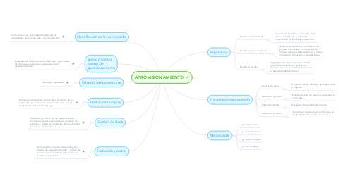 Mind Map: APROVISIONAMIENTO
