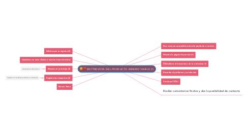 Mind Map: ENTTREVISTA DEL PRODUCTO MINIMO VIABLE (1)