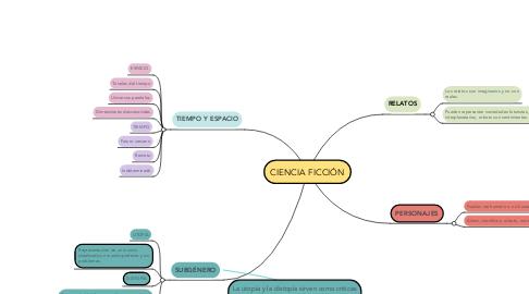 Mind Map: CIENCIA FICCIÓN