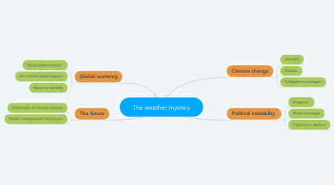 Mind Map: The weather mystery