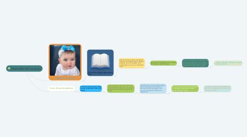 Mind Map: Desarrollo del Lenguaje