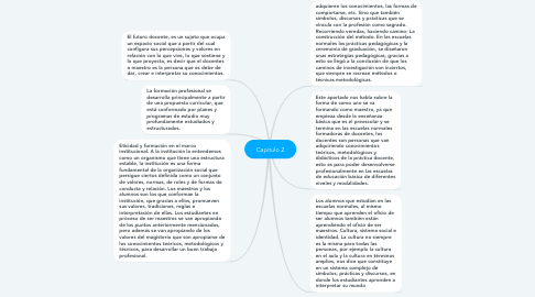 Mind Map: Capitulo 2
