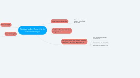 Mind Map: Recuperação, Crescimento e Recristalização