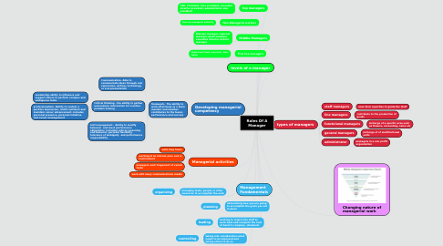 Mind Map: Roles Of A Manager