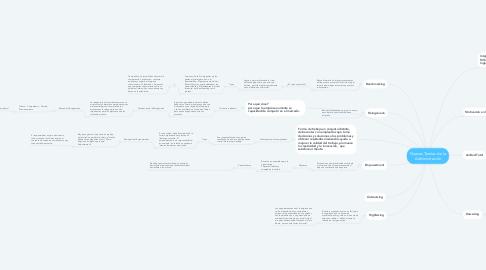 Mind Map: Nuevas Teorías de la Administración