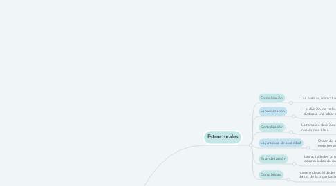 Mind Map: Dimensiones estructurales y conceptuales