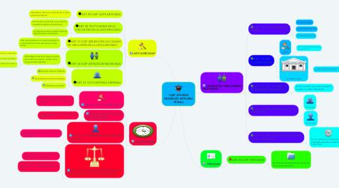 Mind Map: COIP (CÓDIGO ORGÁNICO INTEGRAL PENAL)