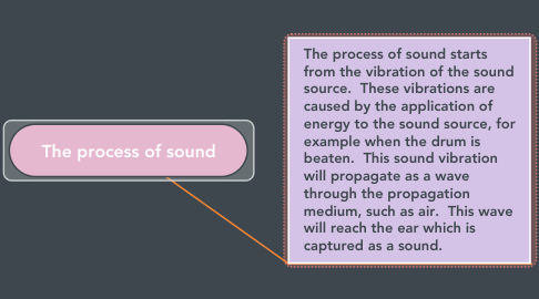 Mind Map: The process of sound