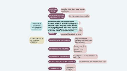 Mind Map: Etapas de la Comunidad primitiva y sus características.