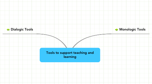 Mind Map: Tools to support teaching and learning