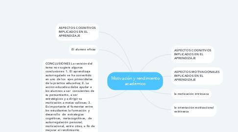 Mind Map: Motivación y rendimiento académico