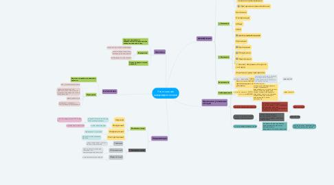Mind Map: Уничтожение микроорганизмов