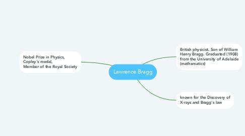 Mind Map: Lawrence Bragg