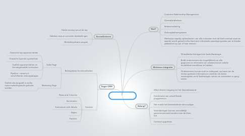 Mind Map: CRM-software