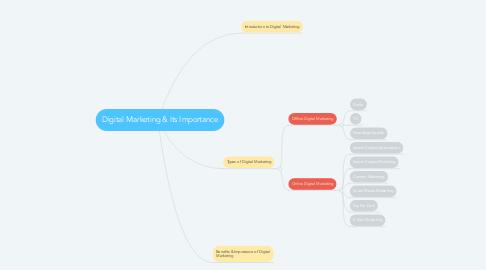 Mind Map: Digital Marketing & Its Importance