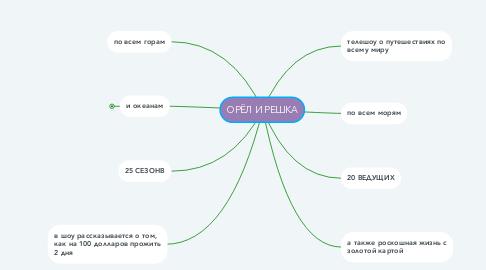 Mind Map: ОРЁЛ И РЕШКА