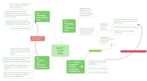 Mind Map: Cargill 's 5 year vision