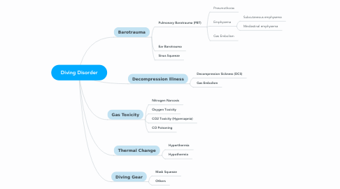 Mind Map: Diving Disorder