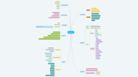 Mind Map: سفر حج