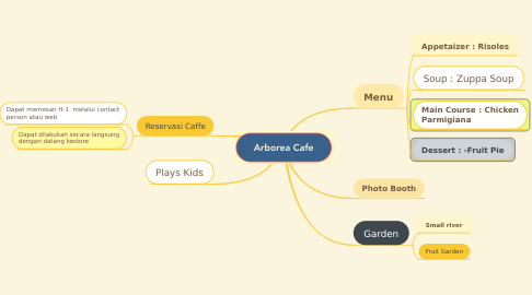 Mind Map: Arborea Cafe