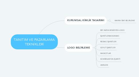 Mind Map: TANITIM VE PAZARLAMA TEKNİKLERİ
