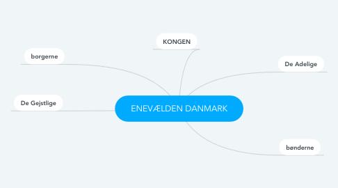 Mind Map: ENEVÆLDEN DANMARK