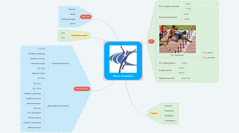 Mind Map: Легка атлетика
