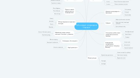 """Mind Map: Риболовный супермаркет """"Перекат"""""""