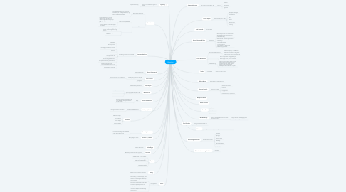 Mind Map: Begreber