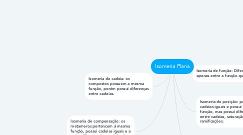 Mind Map: Isomeria Plana