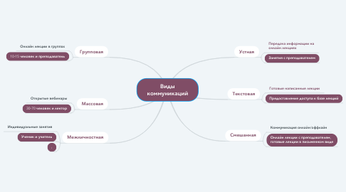 Mind Map: Виды коммуникаций