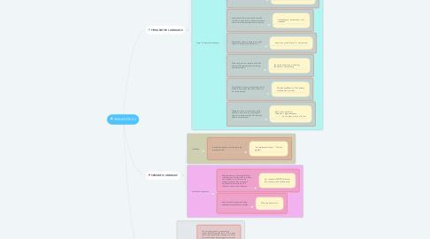 Mind Map: SEMANTICS II