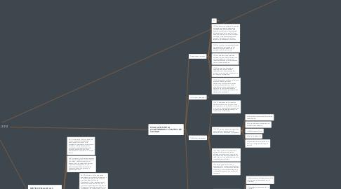 Mind Map: NOM- 253- SSA-1- 2012