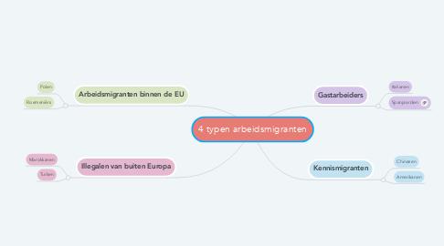 Mind Map: 4 typen arbeidsmigranten
