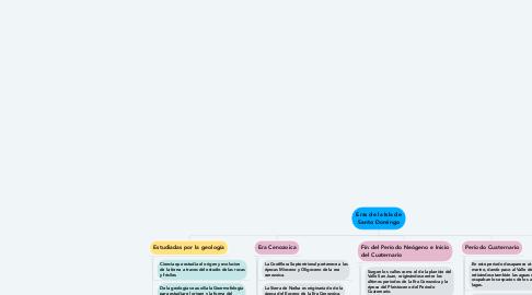 Mind Map: Eras de la Isla de Santo Domingo