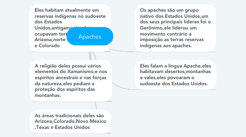 Mind Map: Apaches