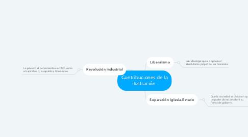 Mind Map: Contribuciones de la ilustración.