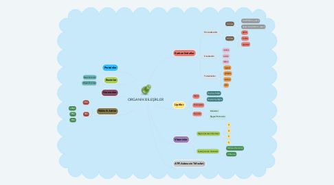 Mind Map: ORGANİK BİLEŞİKLER