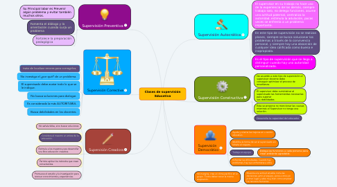 Mind Map: Clases de supervisión Educativa