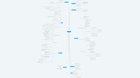 Mind Map: Sociedad Anonima