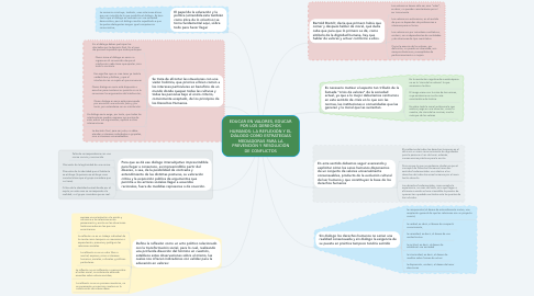 Mind Map: EDUCAR EN VALORES, EDUCAR POR LOS DERECHOS HUMANOS: LA REFLEXIÓN Y EL DIÁLOGO COMO ESTRATEGIAS MEDIADORAS PARA LA PREVENCIÓN Y RESOLUCIÓN DE CONFLICTOS